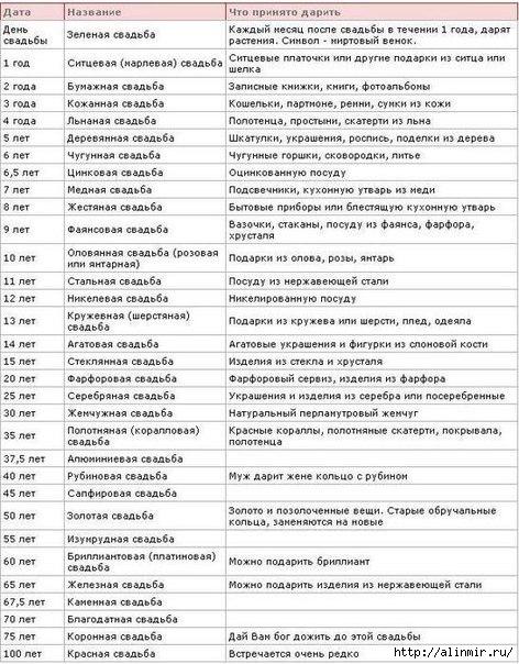 1375192358_godovschinuy_svadeb (472x604, 222Kb)