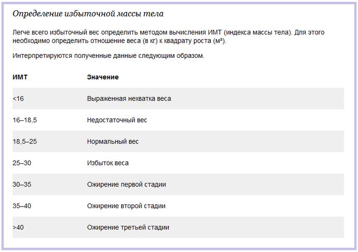 3925311_lishnii_ves_indeks_vesa (700x492, 86Kb)