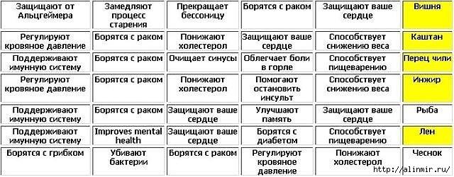 5283370_TABLICA_POLEZNIH_PRODYKTOV_2 (640x250, 144Kb)