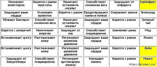 5283370_TABLICA_POLEZNIH_PRODYKTOV_4 (640x275, 140Kb)